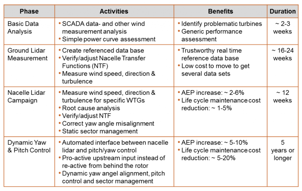Meventus approach to Wind Farm Performance Improvement