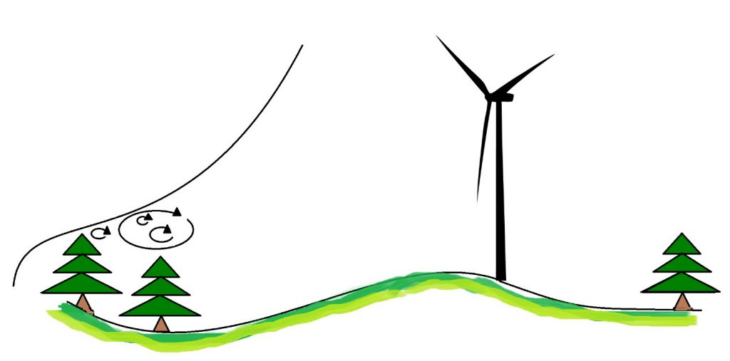 Depictive picture of the wind profile and turbulence over a forest surrounding a wind turbine