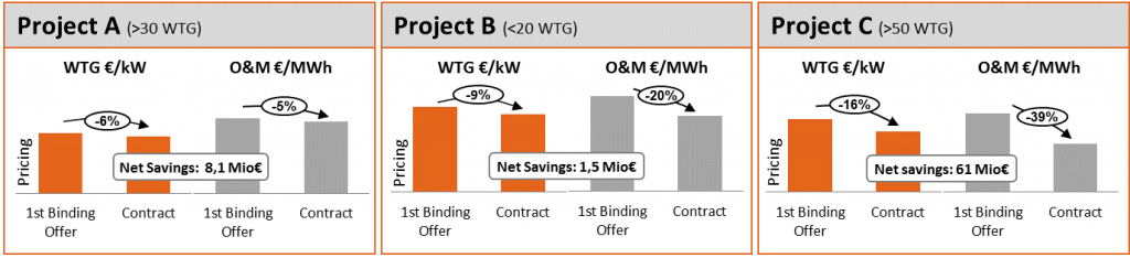 Typical Savings Wind Turbine Procurement