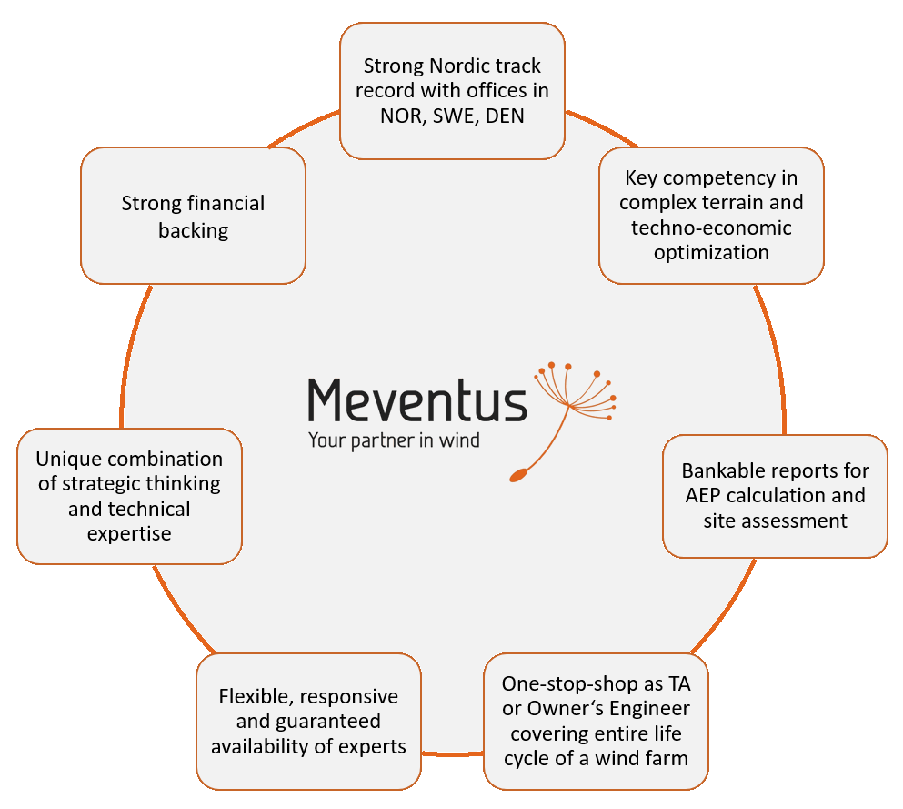 Reasons to choose Meventus