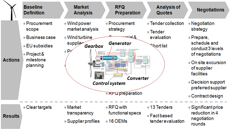 Five Step Approach to Procurement