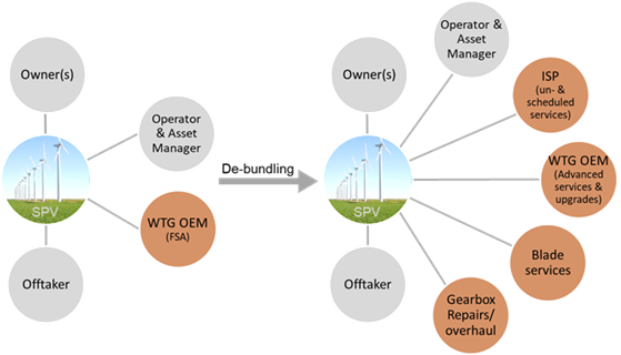 Diagram to Reduce Opex by rebuilding the service set-up and de-bundling